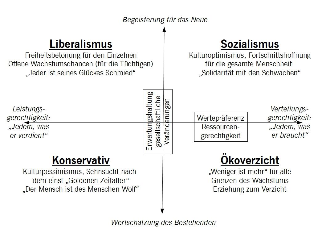 ideologie-chart-für-barcamp-fortschritt